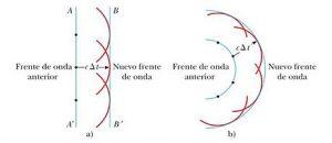 Principio de Huygens explicación