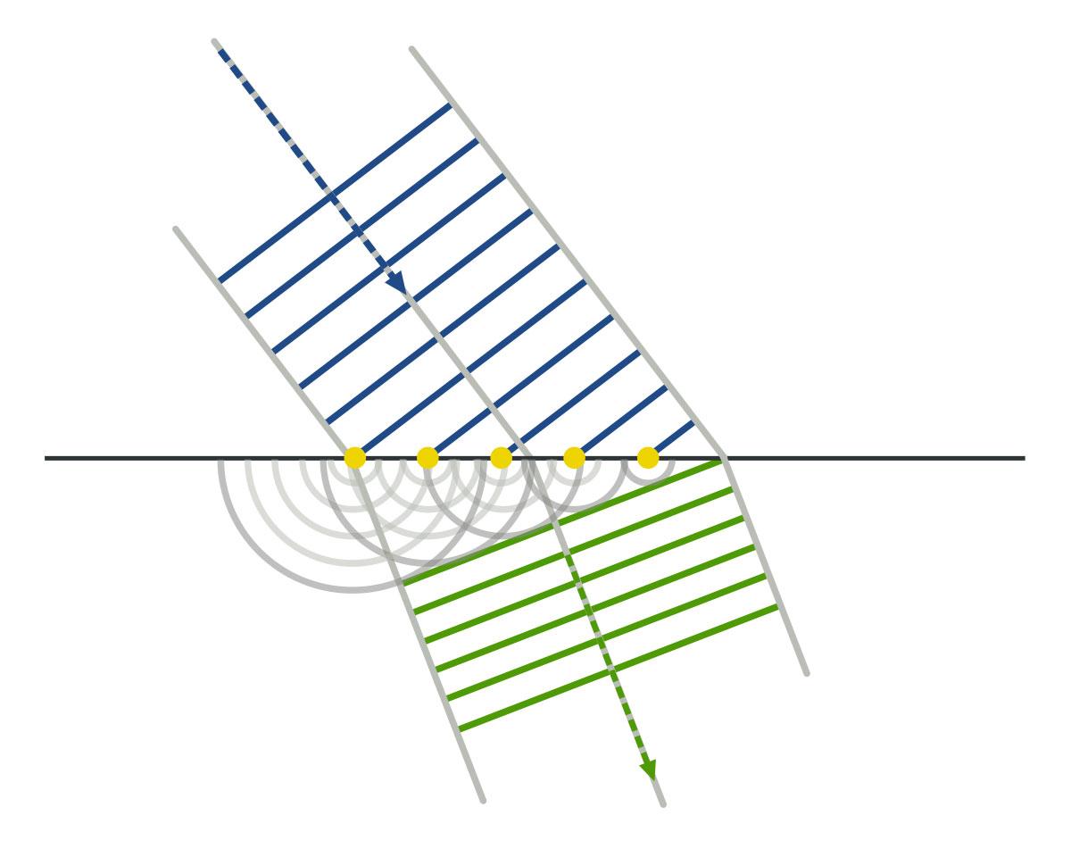 Principio de Huygens física aplicación