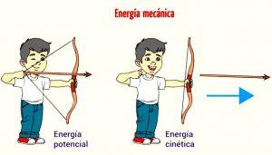 principio de la conservación de la energía aplicación