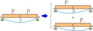 principio de superposición diagrama