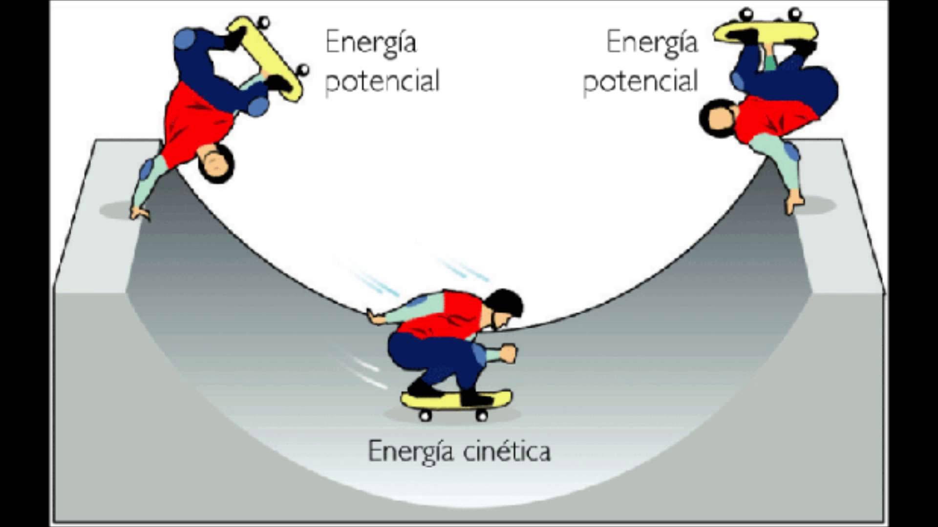 explicación del principio de la conservación de la energía