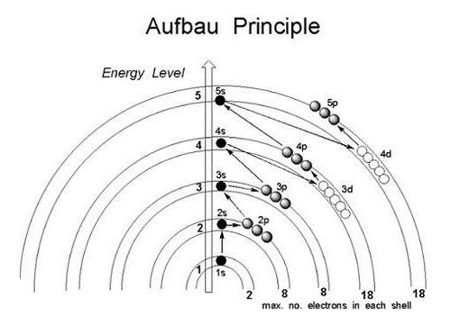 Principio de Aufbau
