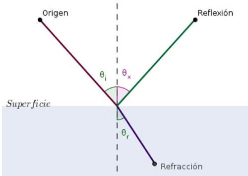 Principio de Fermat