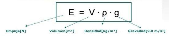 formulas del principio de arquímedes
